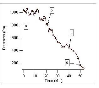 Decrease of Prestress with time during abscission stage of cytokinesis.