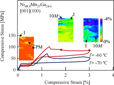Fig 3. In-situ DIC measurements of meso-scale strain field evolution through the two-stage stress-strain response.