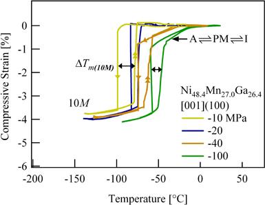 Fig 1. Compressive strain-temperature response at increasing levels of stress.