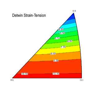 Theoretical Transformation Strain Contours for FeNiCoTi alloy in tension after detwinning