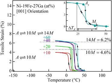 Fig 3. Tensile strain-temperature response for the transformation to the 14M structure.