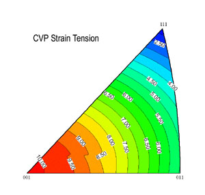 Theoretical Transformation Strain Contours for FeNiCoTi alloy in tension.